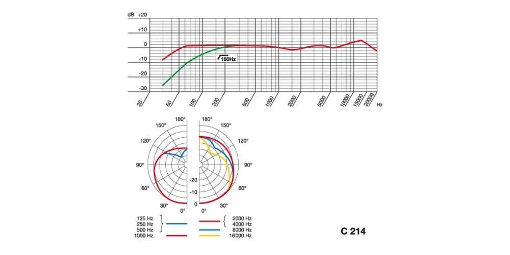 akg C214 patron micro