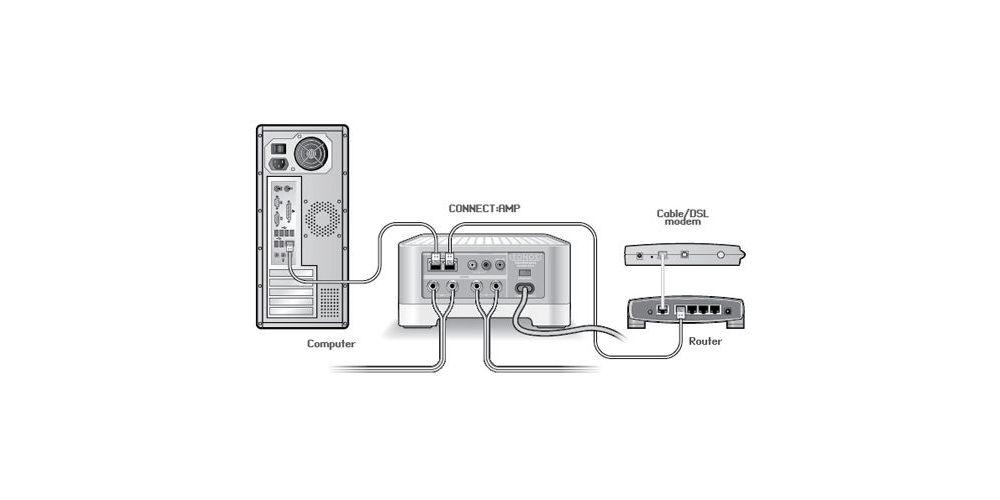 SONOS CONNECT AMP reproductor Zona con amplificacion