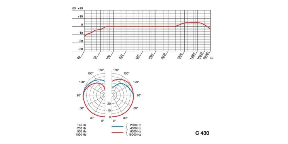CURVA MICROFONO AKG C430