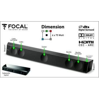 Focal dimension dimensiones