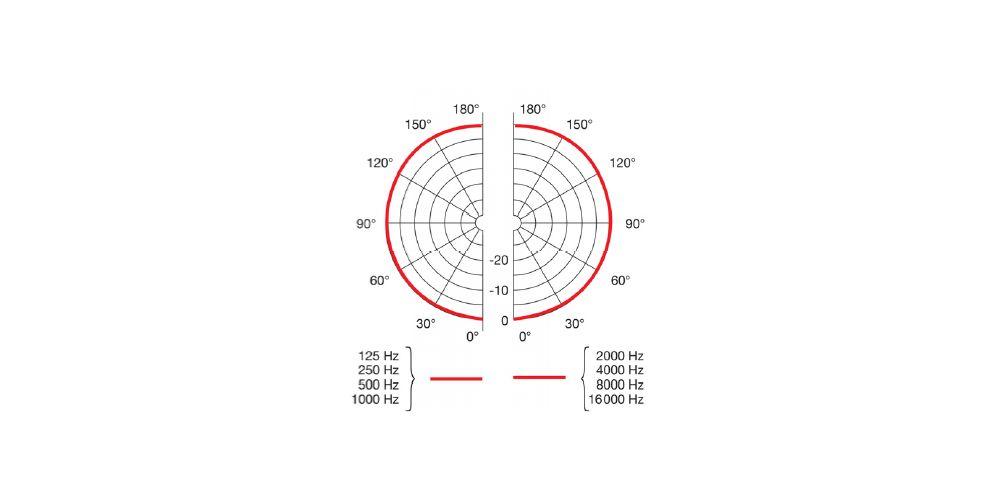 AKG LC82 MD Micrófono Lavalier OMNIDIRECCIONAL Piel