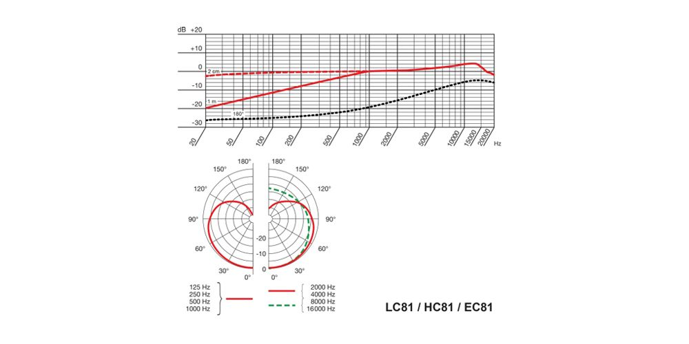 AKG EC81 MD Micrófono Diadema CARDIOIDE Piel