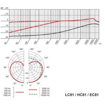 AKG HC81 MD Micrófono Diadema CARDIOIDE Piel